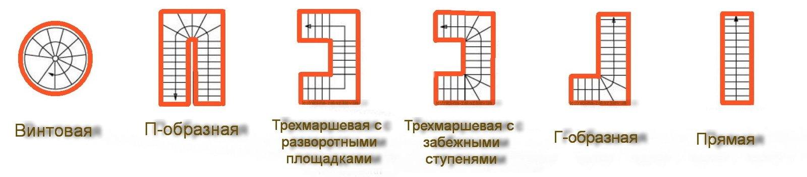 возможные формы лестниц из нержавеющей стали